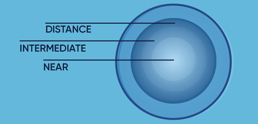 Distance, intermediate and near powers on a multifocal contact lens
